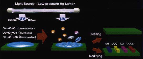 ozone generation by UV light